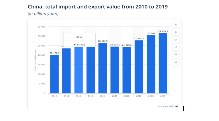 China trade graph
