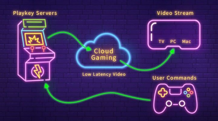 Cloud Gaming India Explained