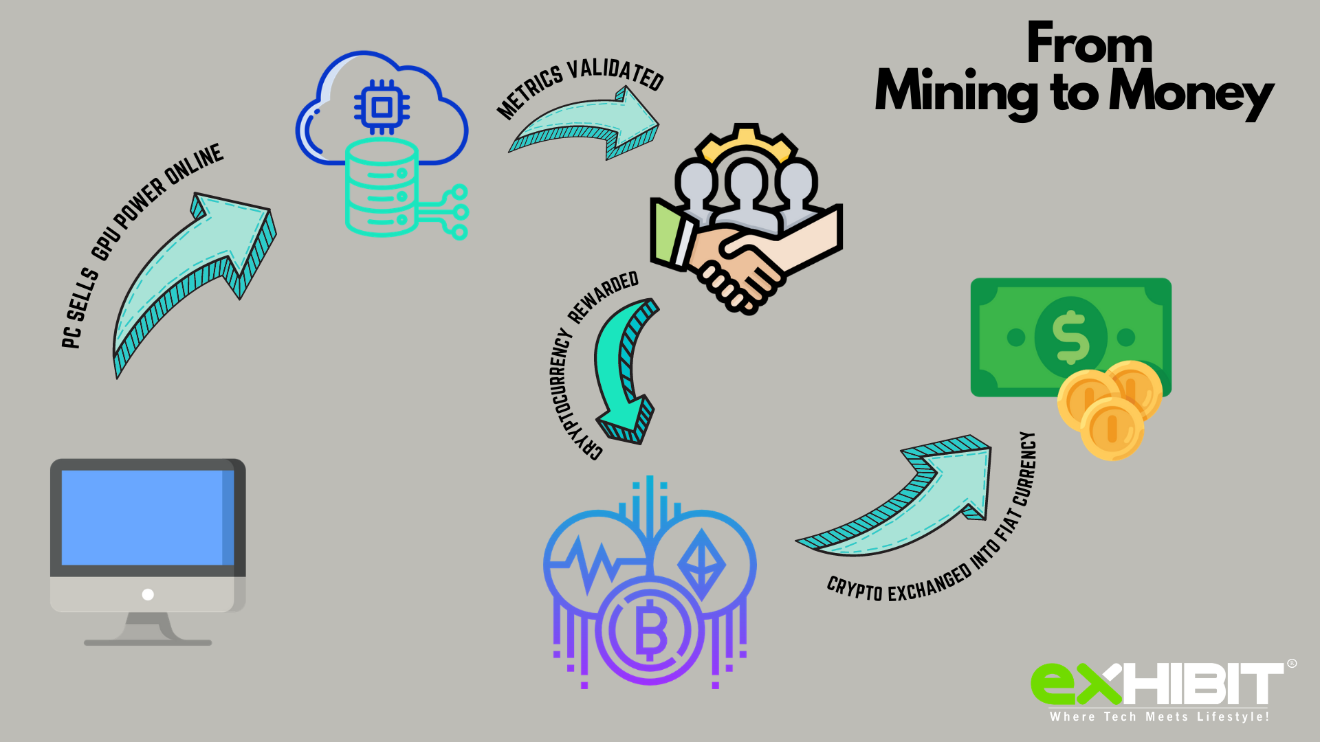 How To Mine Cryptocurrency Process
